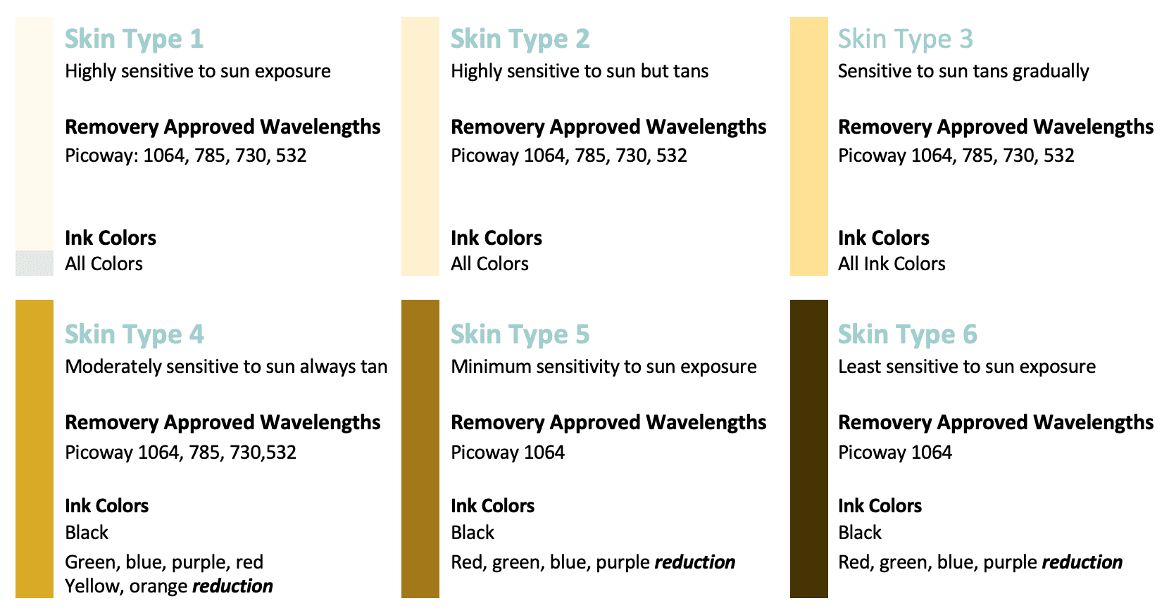 fitzpatrick scale tattoo removal skin tone chart